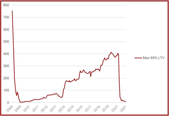 5% deposit mortgage graph