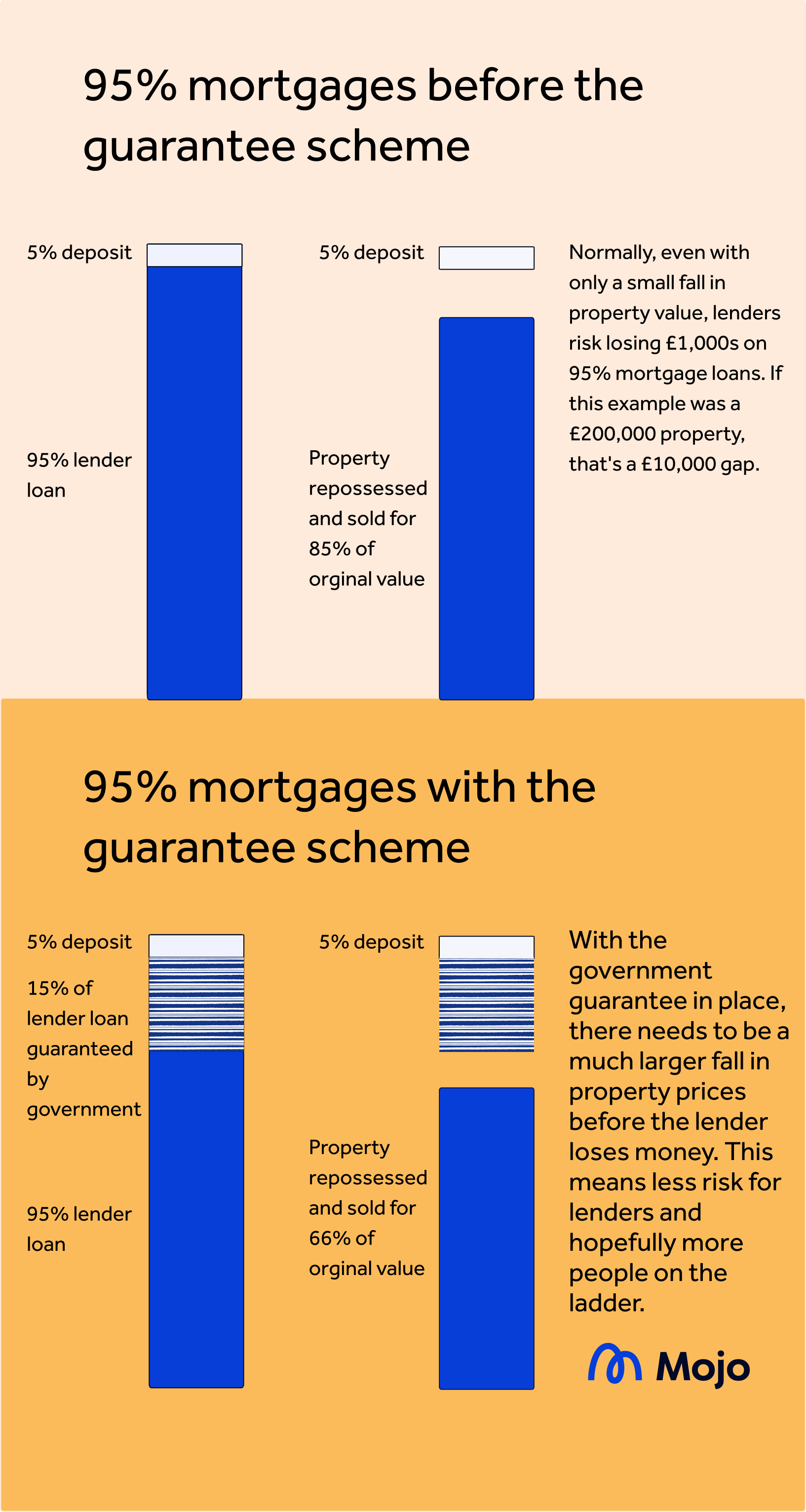 5% deposit mortgages government scheme diagram