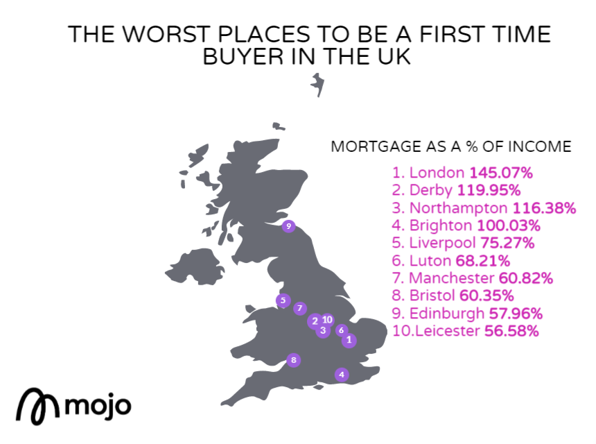The worst places to buy as a first time buyer
