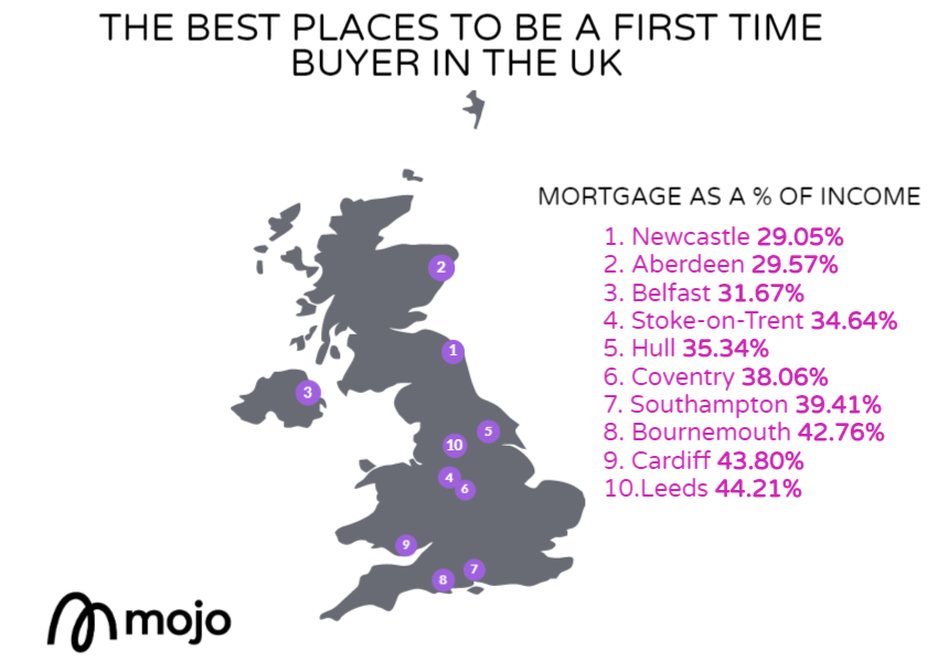 The best places to be a first time buyer