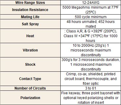 Mechanical application specs for MIL-DTL-83723 series III connector