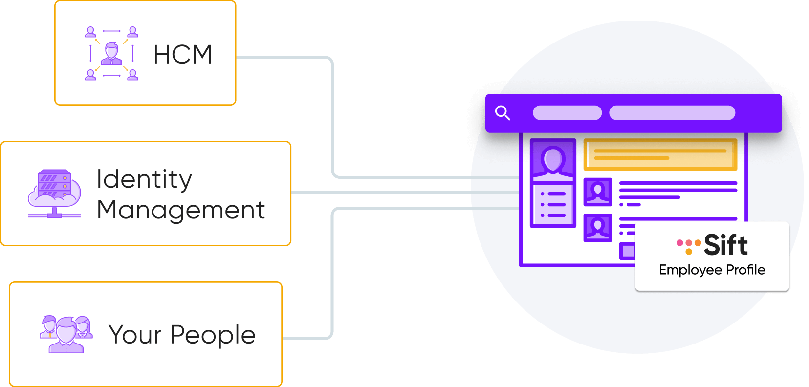 Sync data systems into Sift