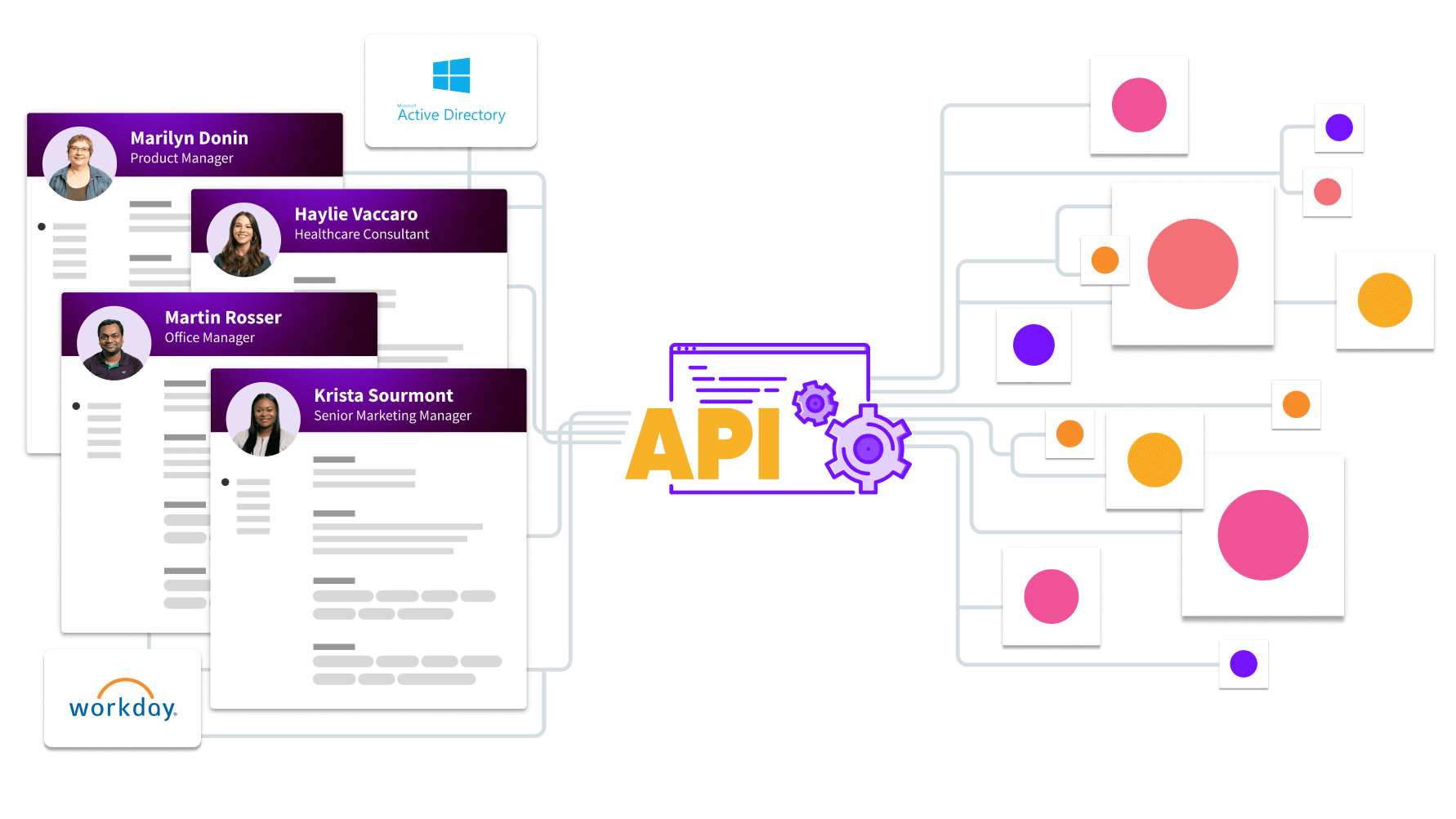 Access profile information via Sift's API