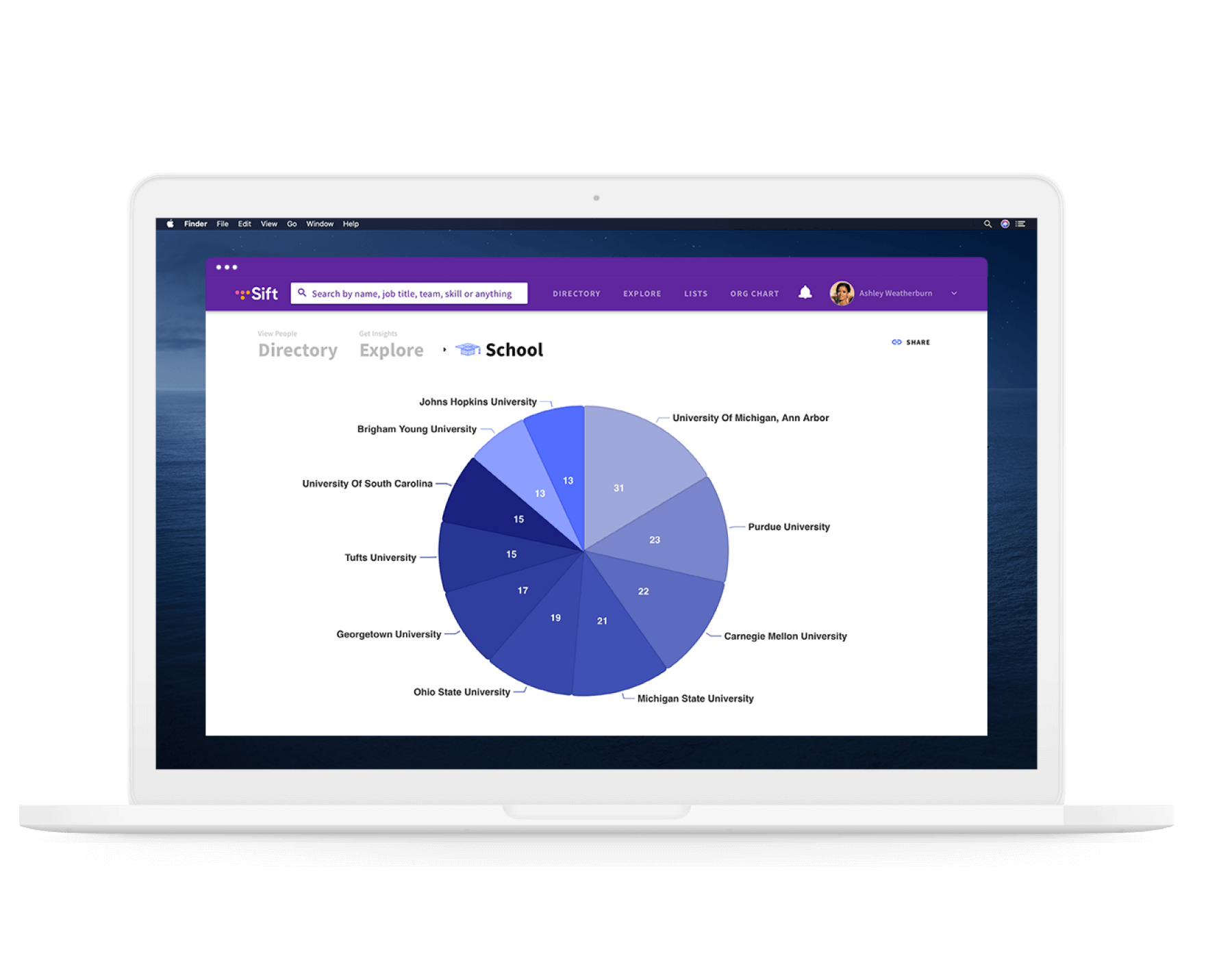 Sift showing employee demographics on a laptop