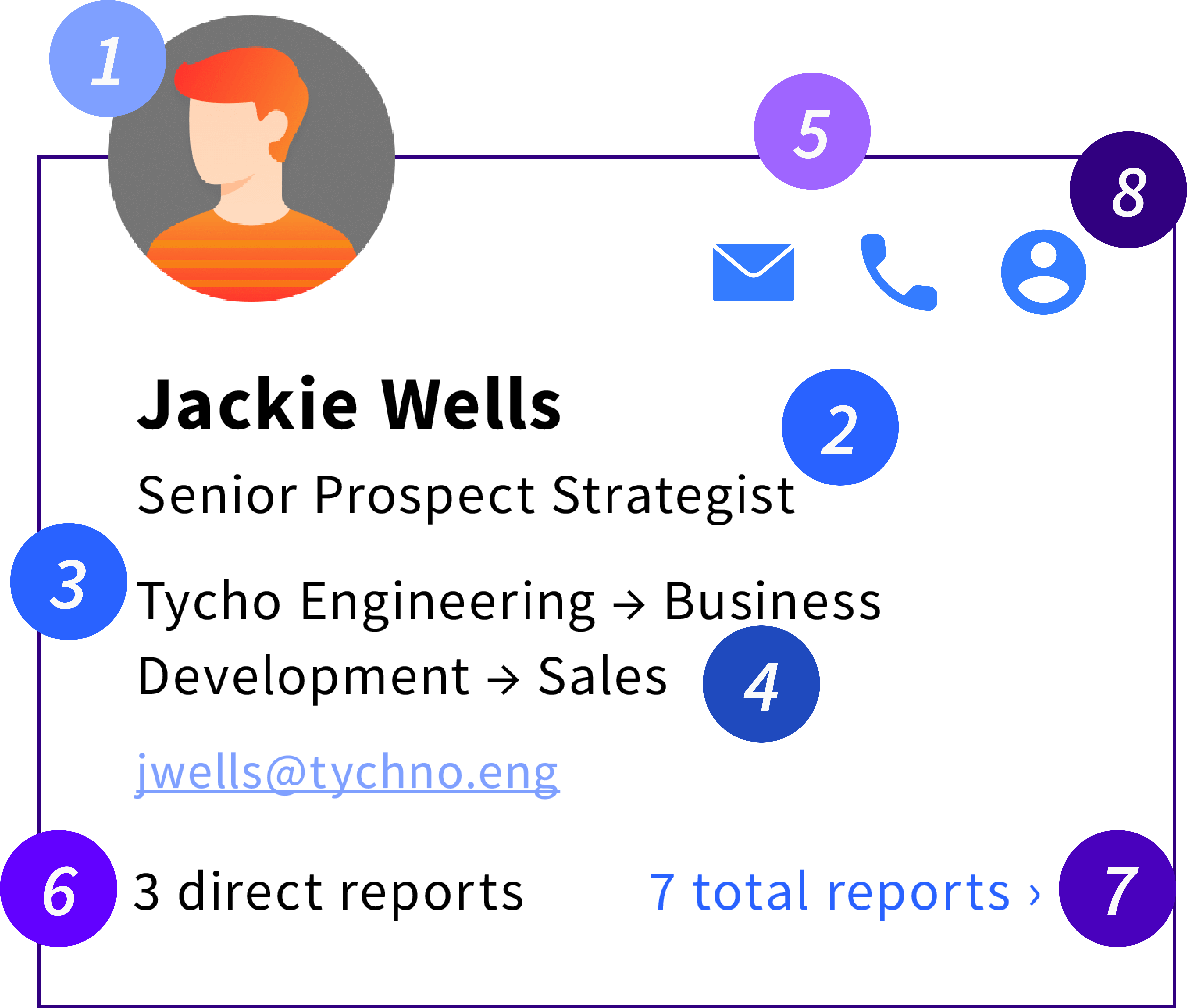 A profile card on an org chart featuring an employee