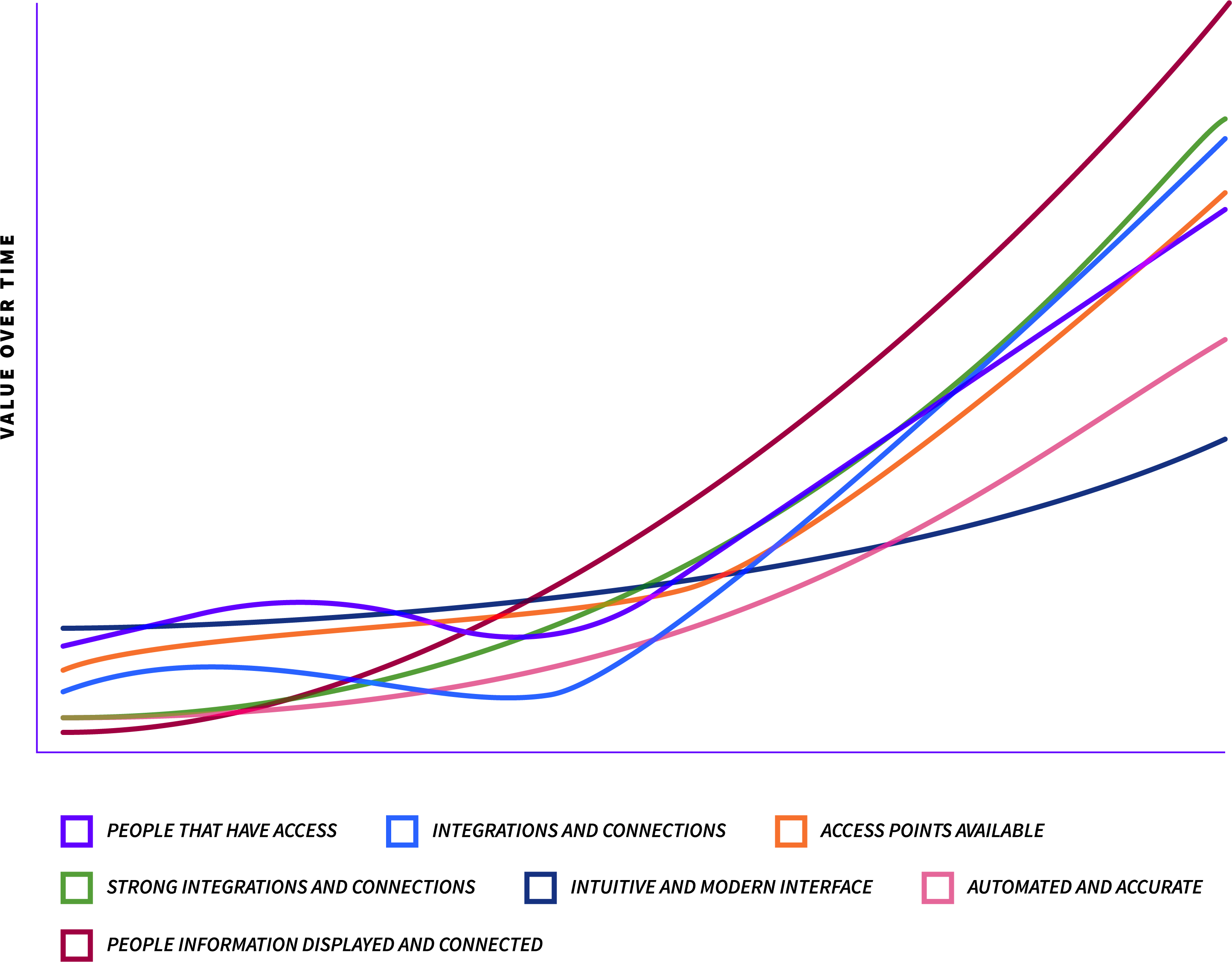 A line graph showing the ROI of an organizational chart