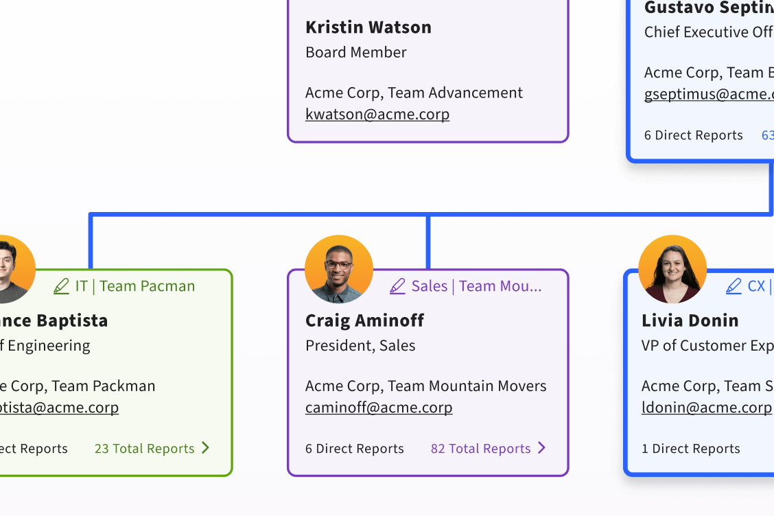 Sift org chart product feature
