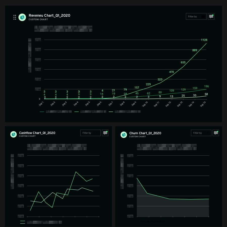 A Revenue chart