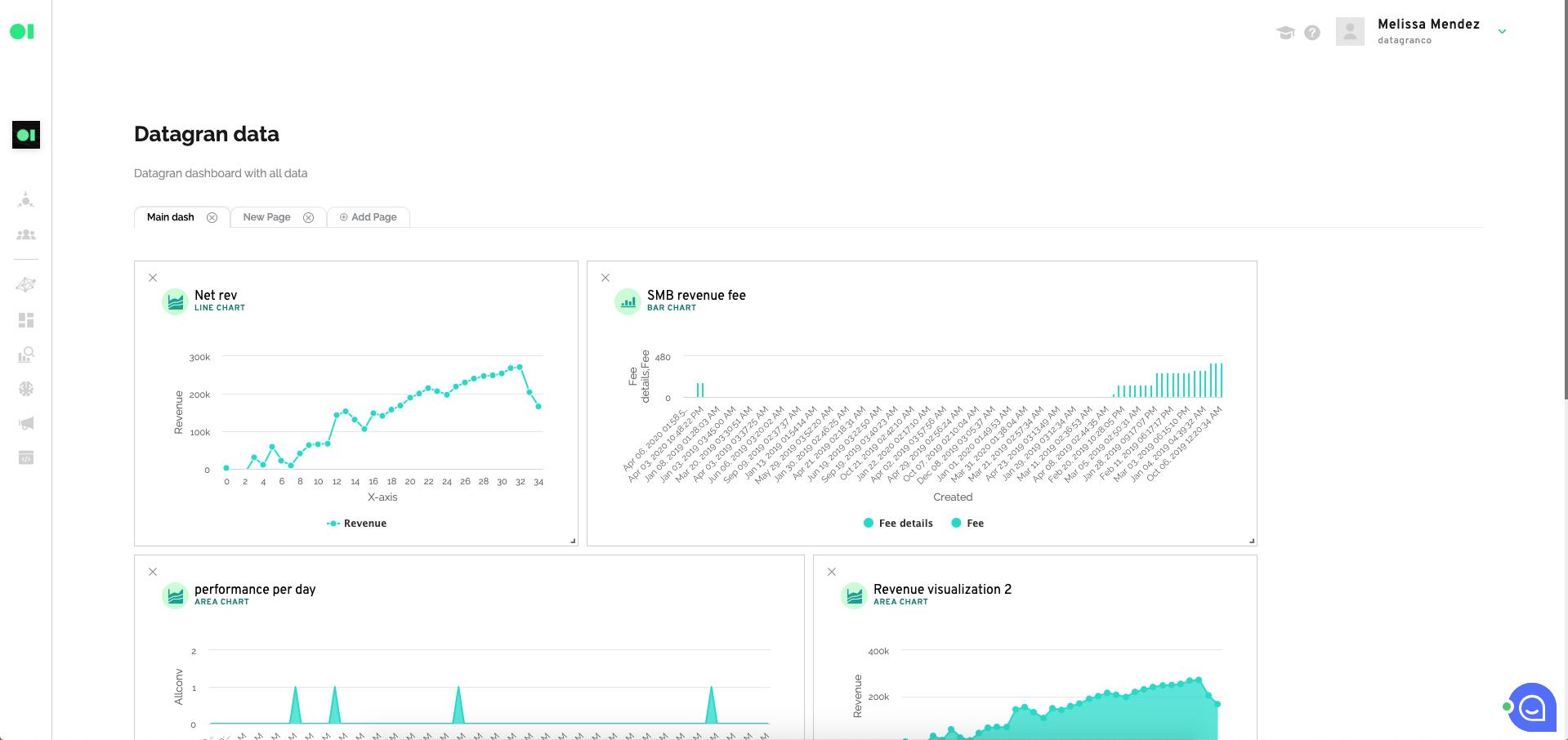 A data dashboard