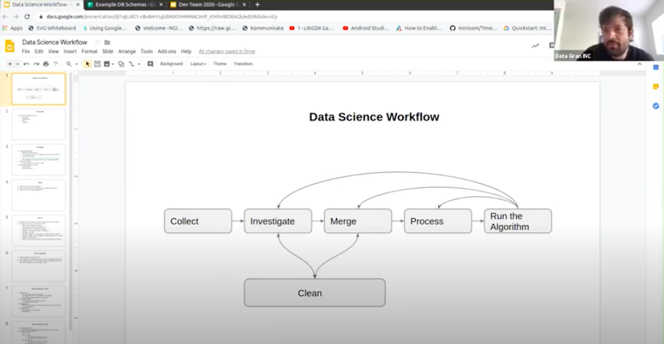 A data science workflow diagram