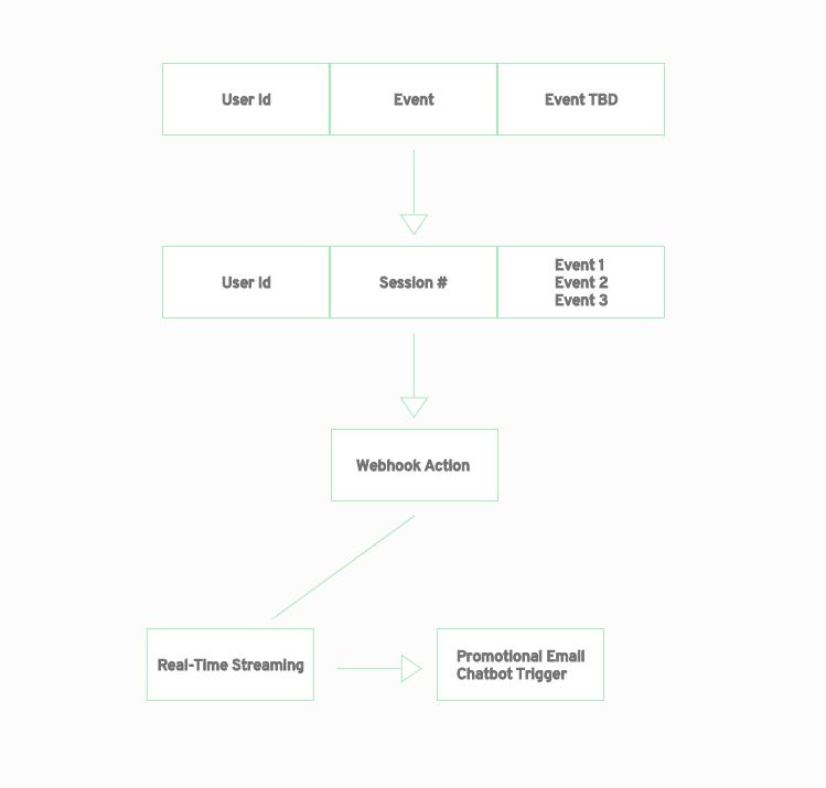 A Webhook example