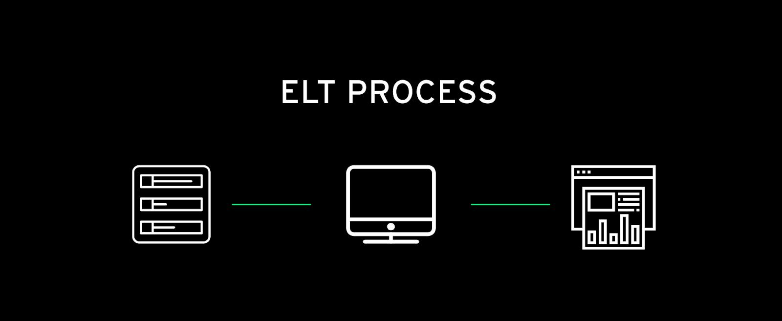An ELT process diagram