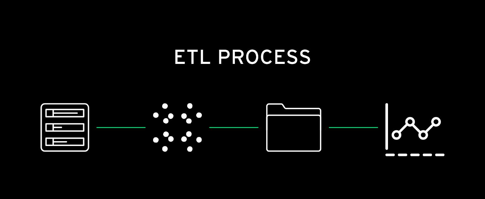 an ETL process diagram