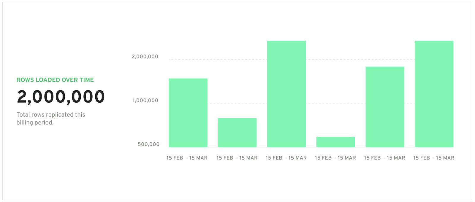 A data row chart