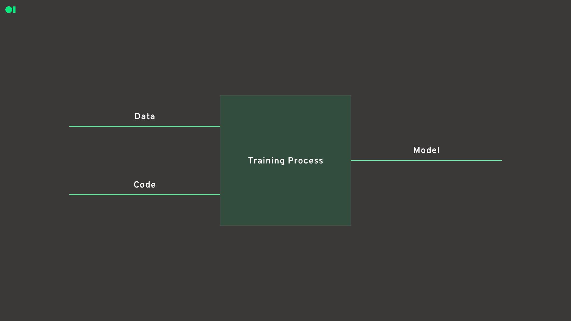 An ML model
