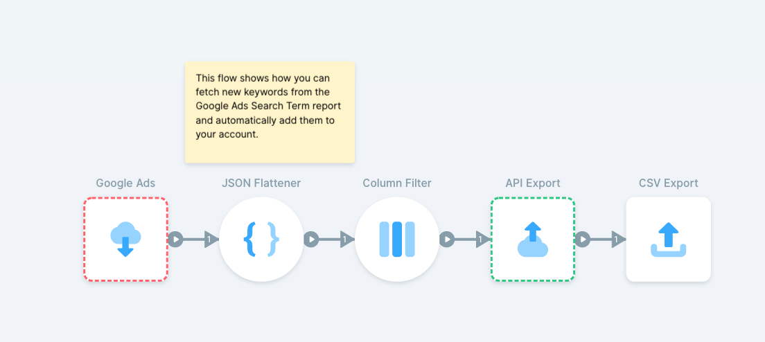 Automated keyword generation for ad campaigns