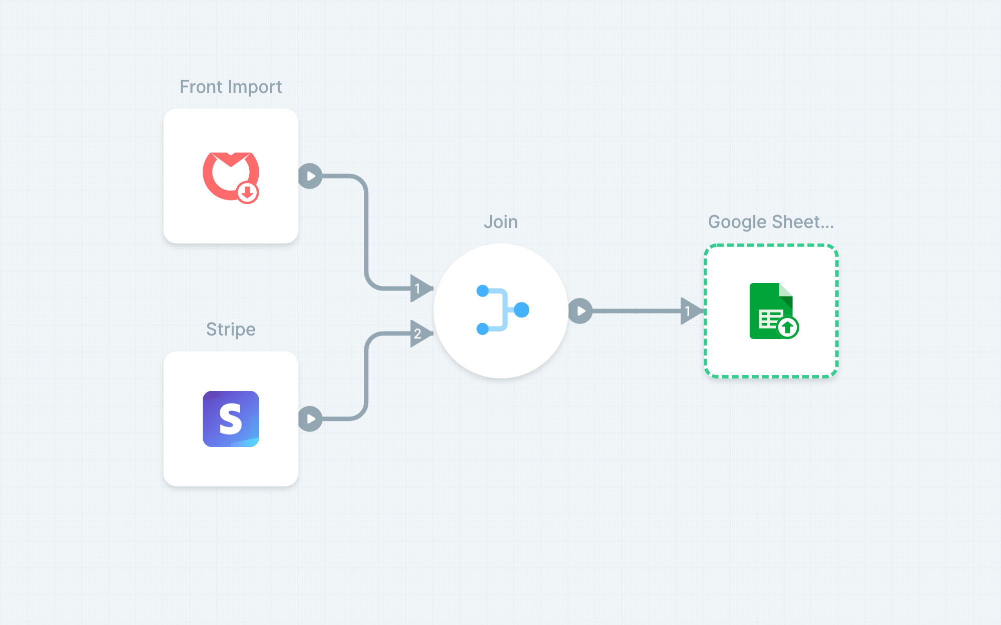 Attribute customer support work across Front and Stripe