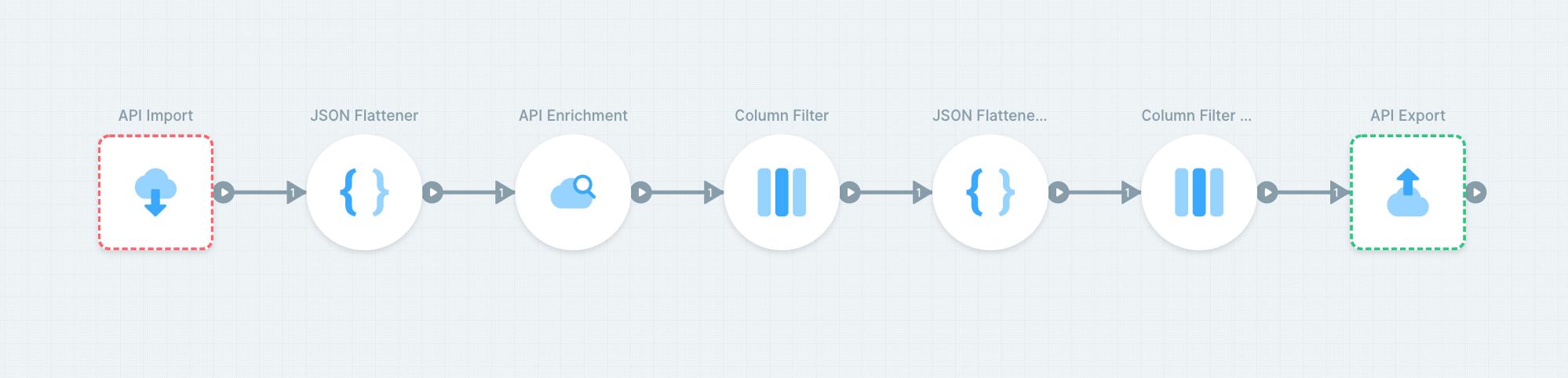 Enrich data in your Bubble app