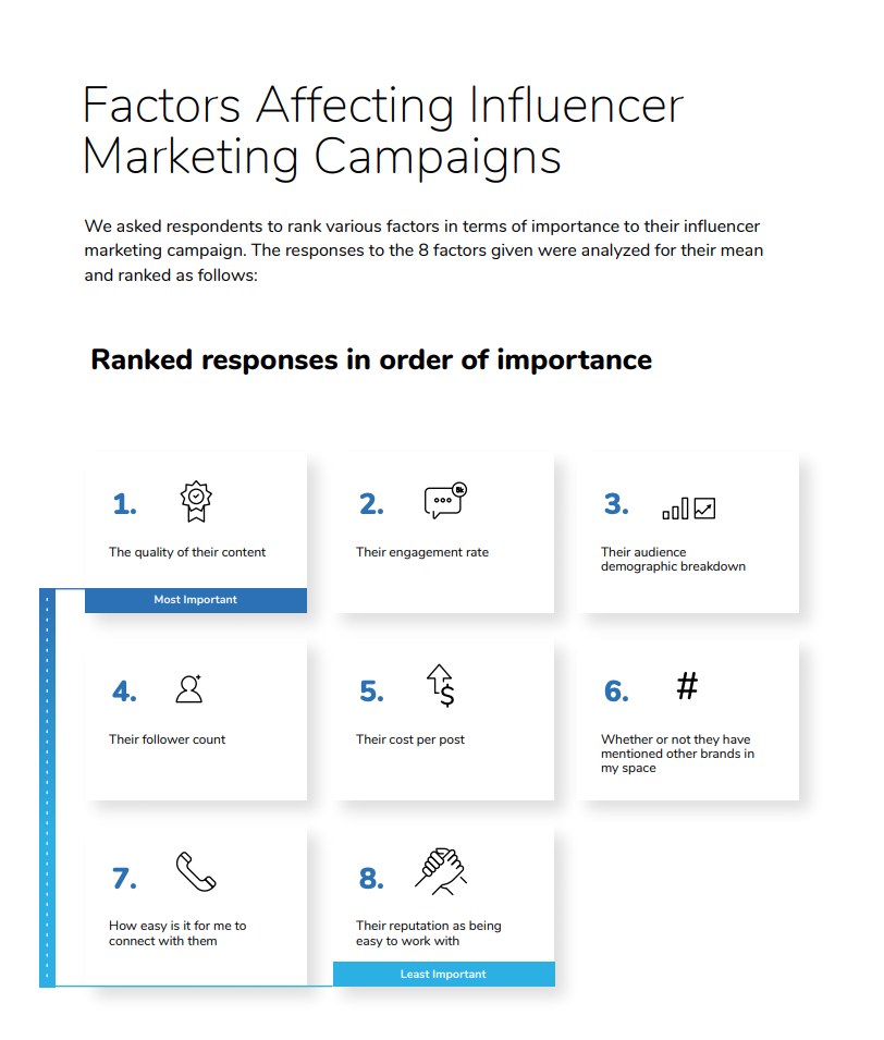 influencer marketing survey - top challenges