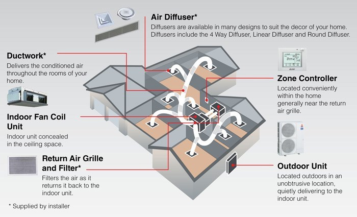 MHIAA Ducted Air Conditioner