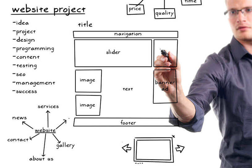 Responsive Web Design concept showing a man drawing a wireframe on a whiteboard