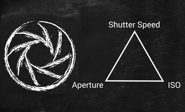 Understanding Exposure (ISO, Shutter Speed & Aperture)