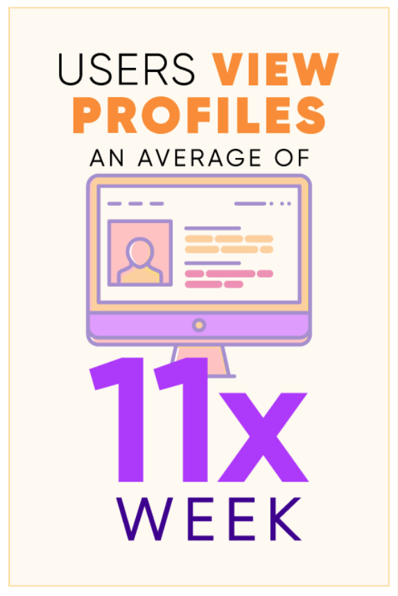 Graphic that shows users view profiles an average of 11x a week.