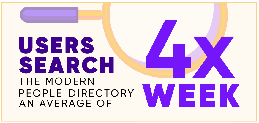 Graphic that shows users search the modern people directory an average of 4x a week.