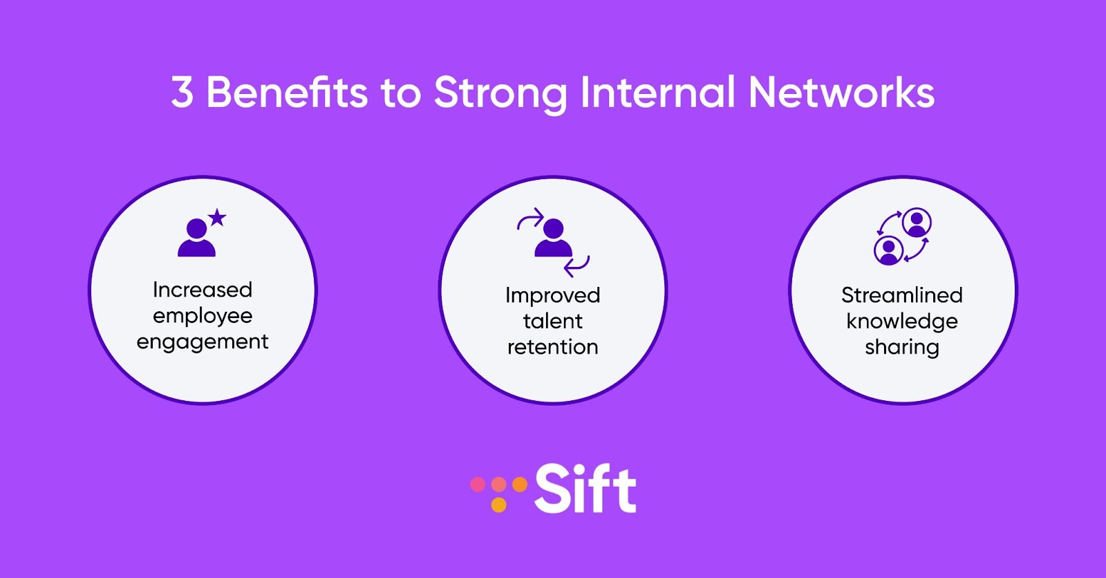 The top 3 benefits of strong internal networks - employee engagement, talent retention, and knowledge sharing