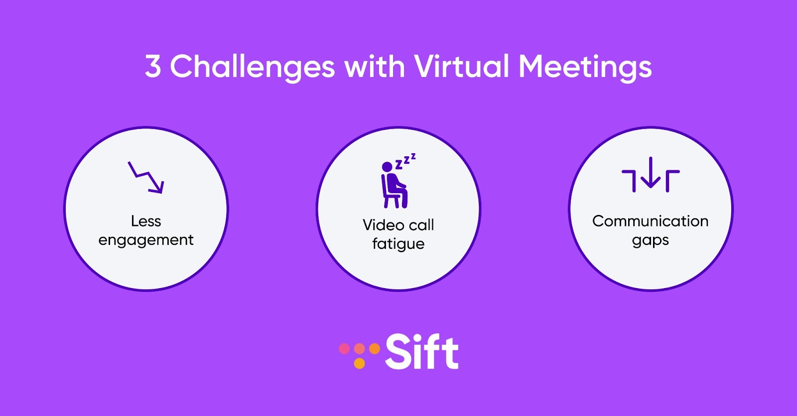 Three challenges with virtual meetings: less engagement, video call fatigue, and communication gaps