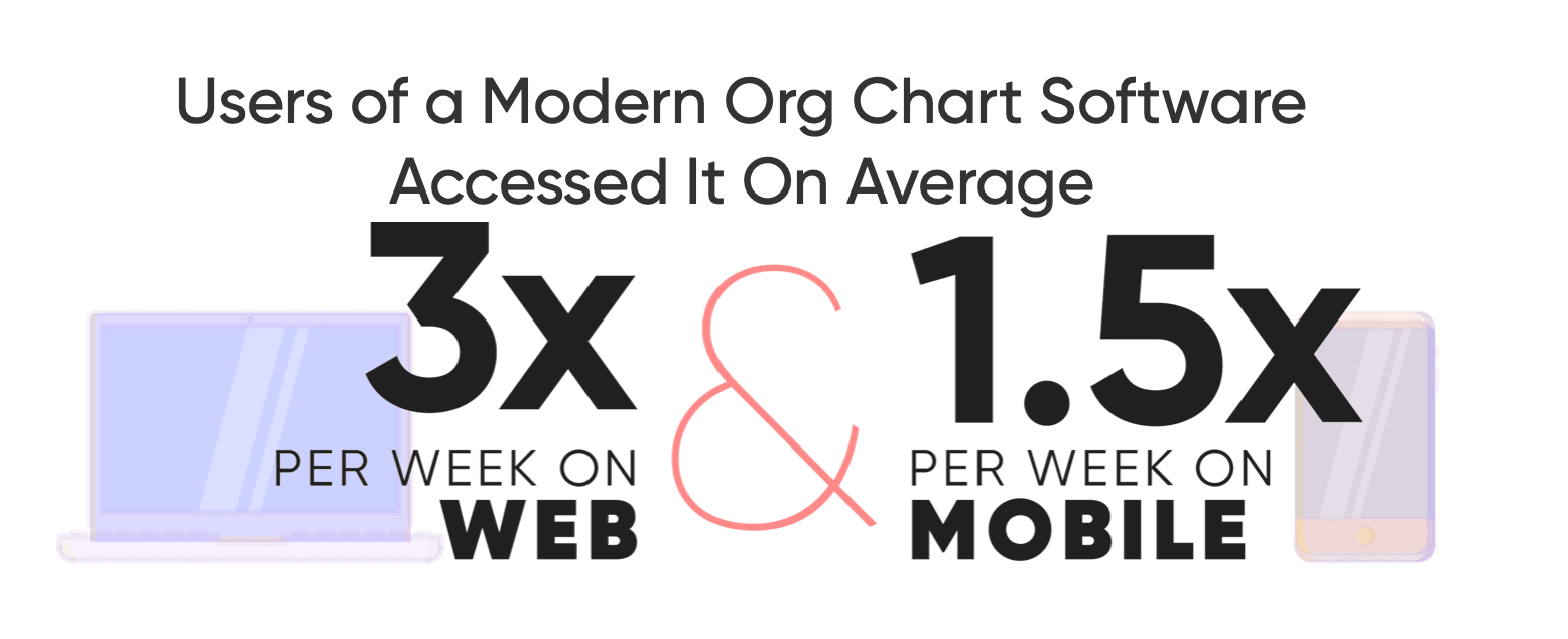 Users of a modern org chart software accessed it on average 3x per week on web and 1.5x per week on mobile