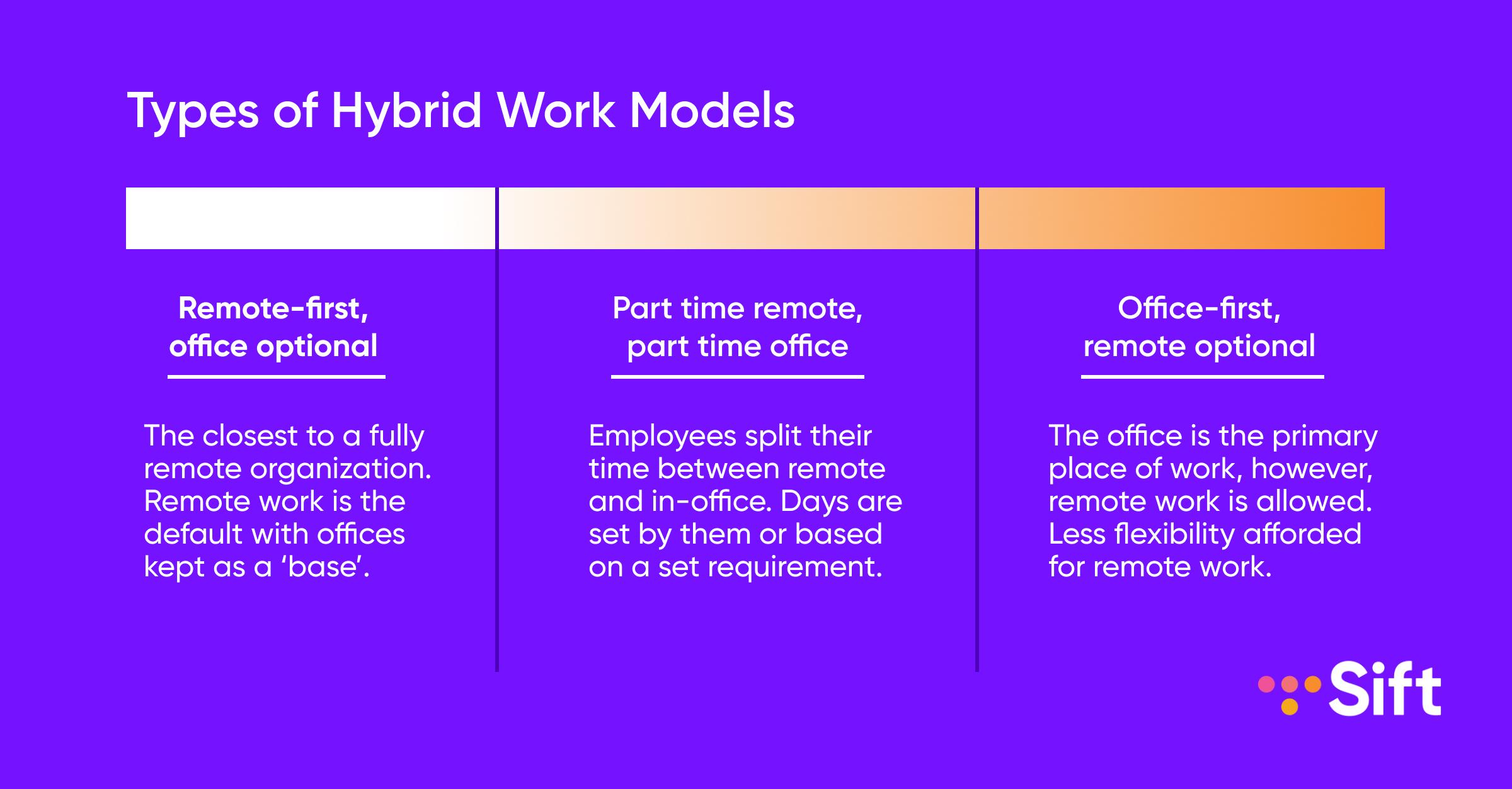 Sift Types of Hybrid Work Models