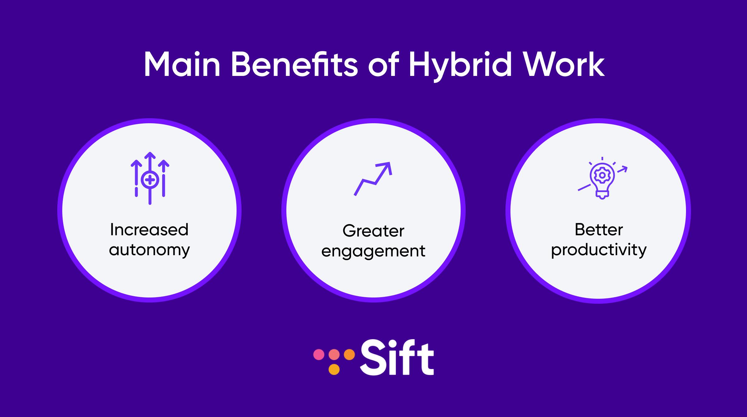 Main benefits of hybrid work