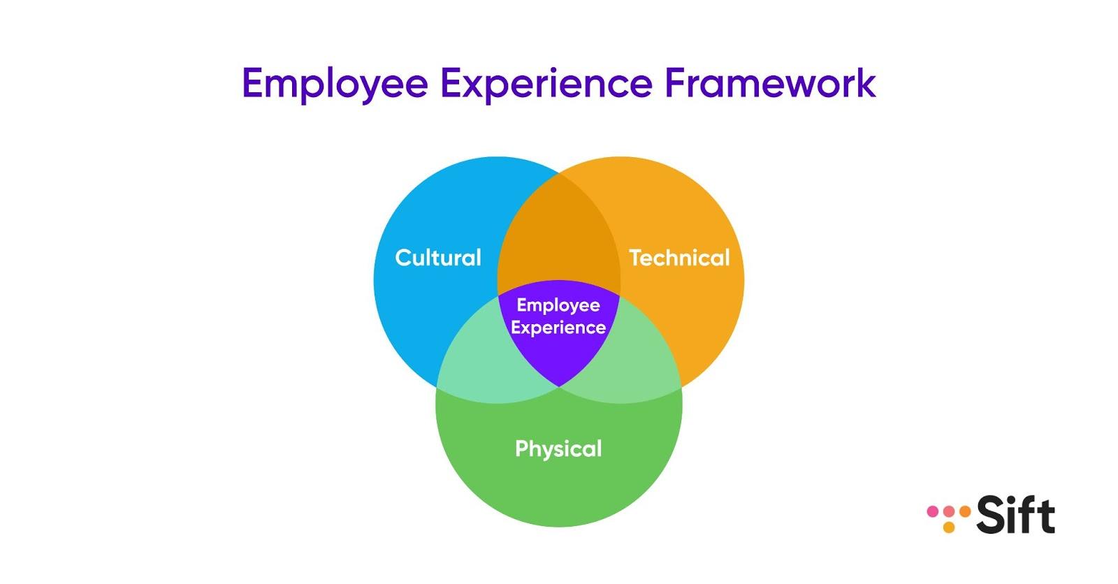Sift employee experience framework
