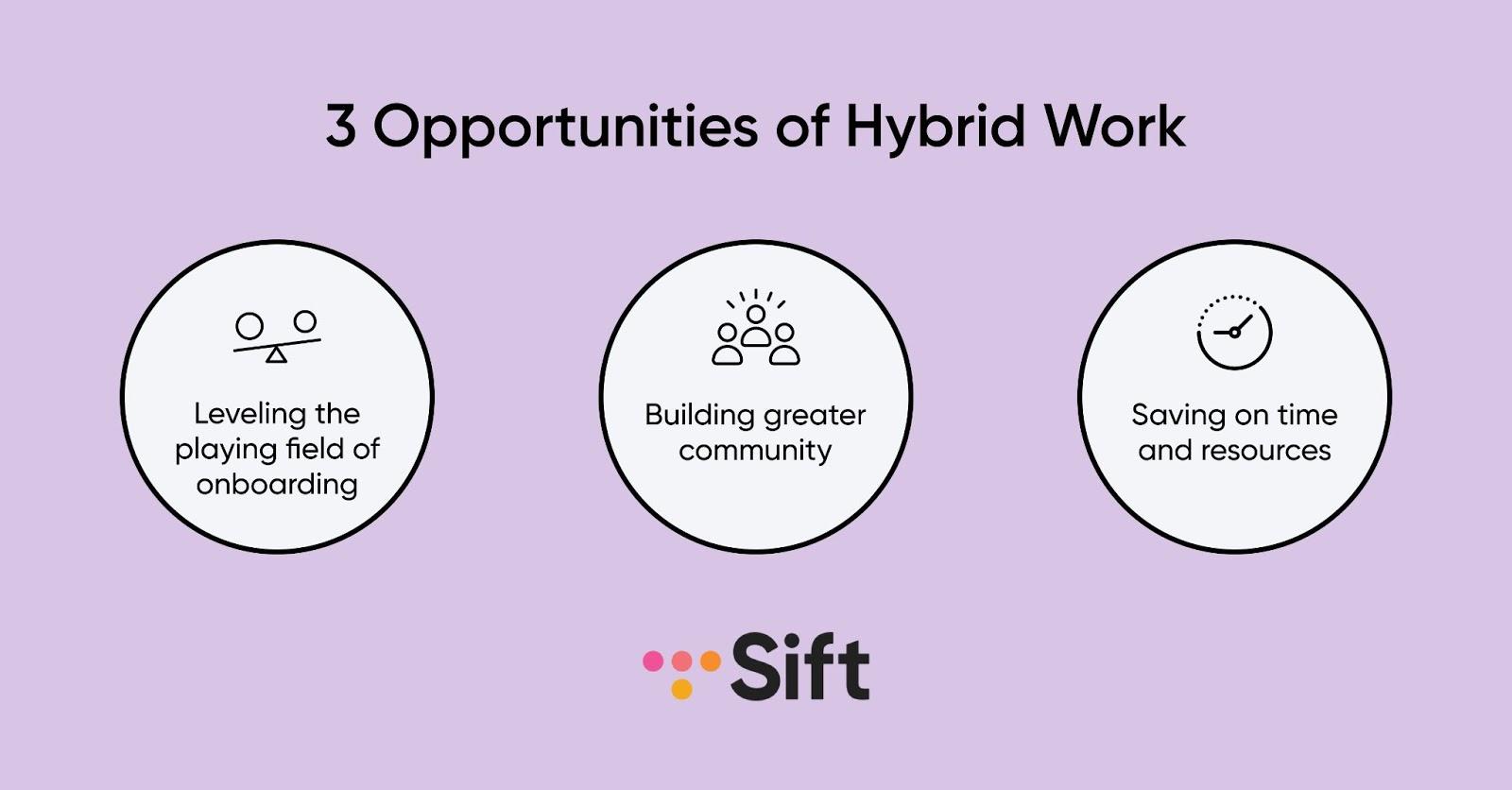 Opportunities of hybrid work