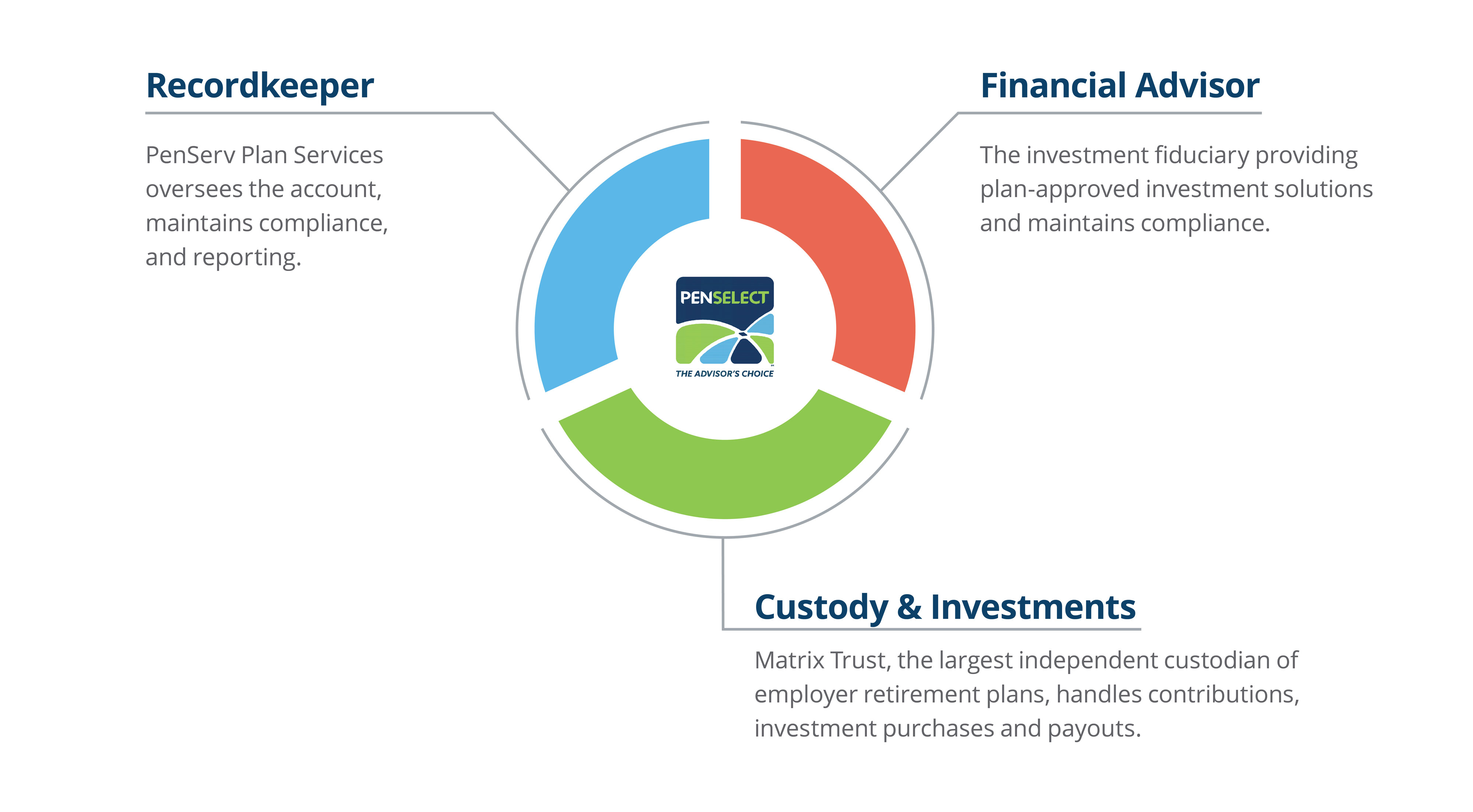 PenSelect provides an all-in-one solution for your retirement plan.