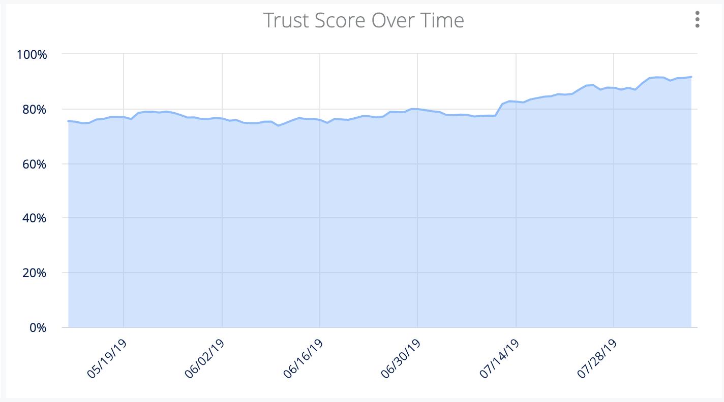 knowledge management trust analytics