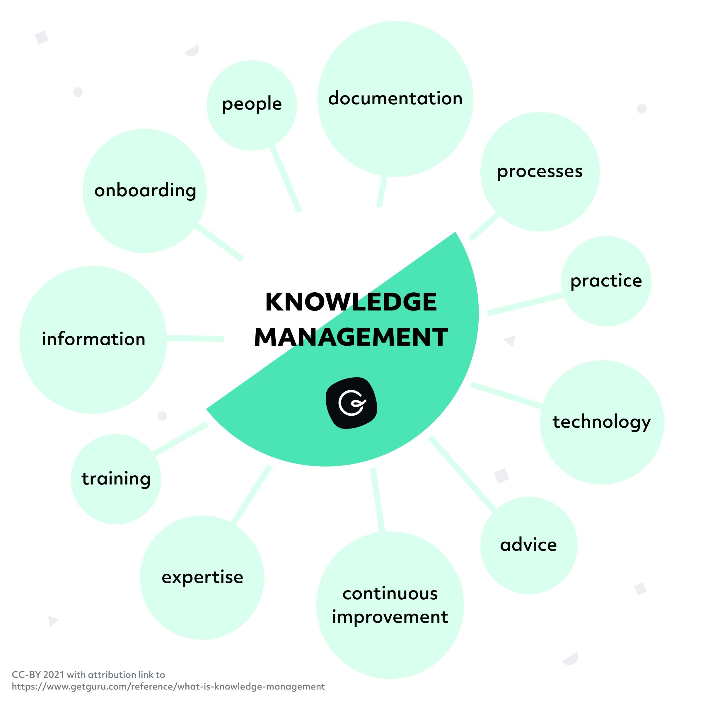 Knowledge Management Captures Information