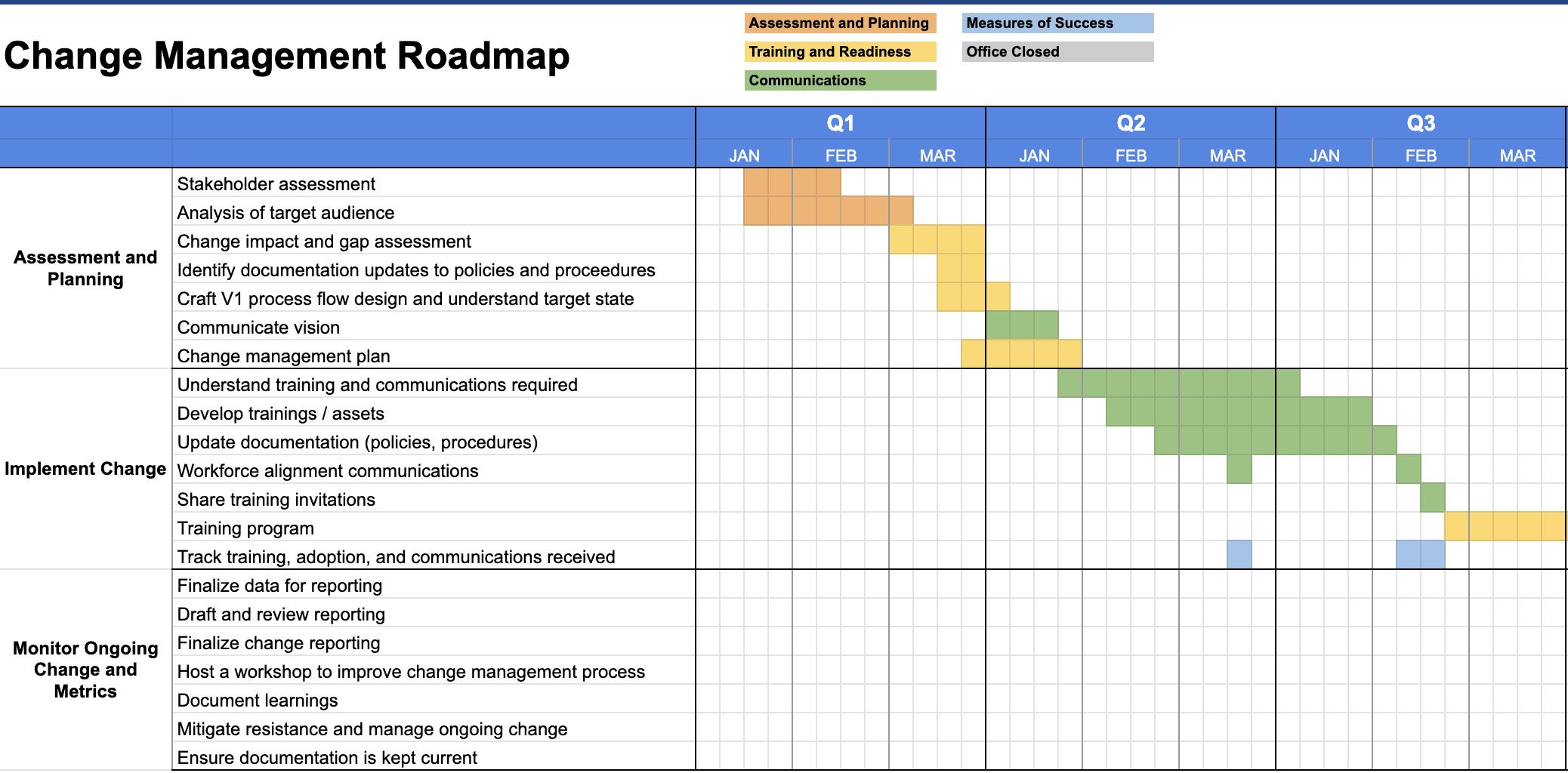 Change Management Plan Roadmap