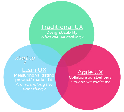 traditional-lean-agile-ux-