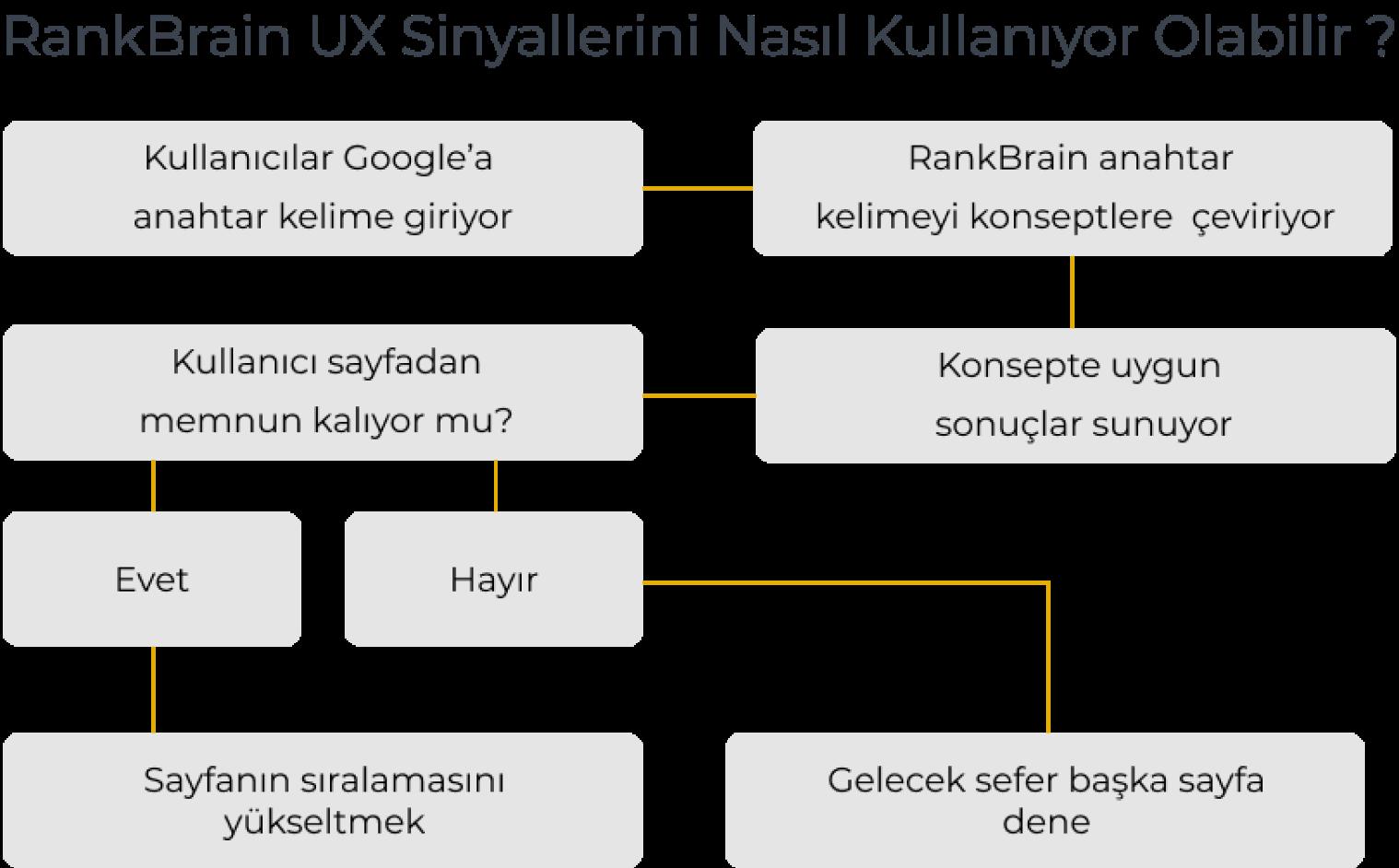 RankBrain-UX