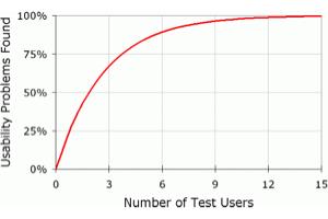 bes-kullanici-ile-test-grafik