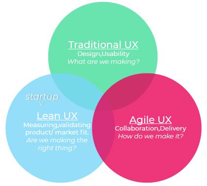 lean-agile-traditional-ux-grafik
