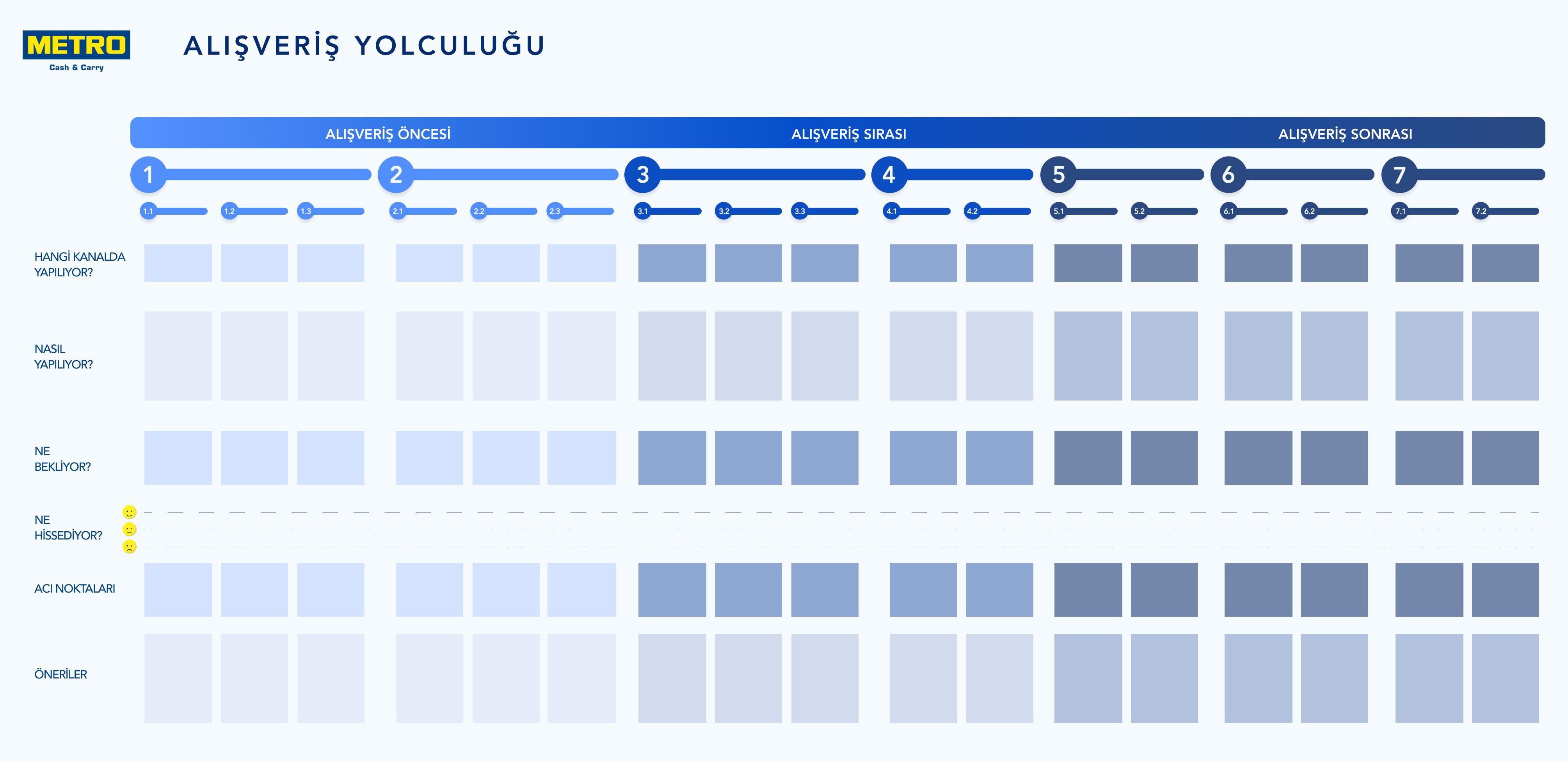 customer-journey-map-müsteri-yolculuğu-haritası-metro-gross-market-userspots-ux-kullanıcı-deneyimi-tasarım