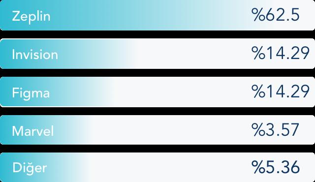 userspots-bulten-sirketlerin-tasarım-araçları