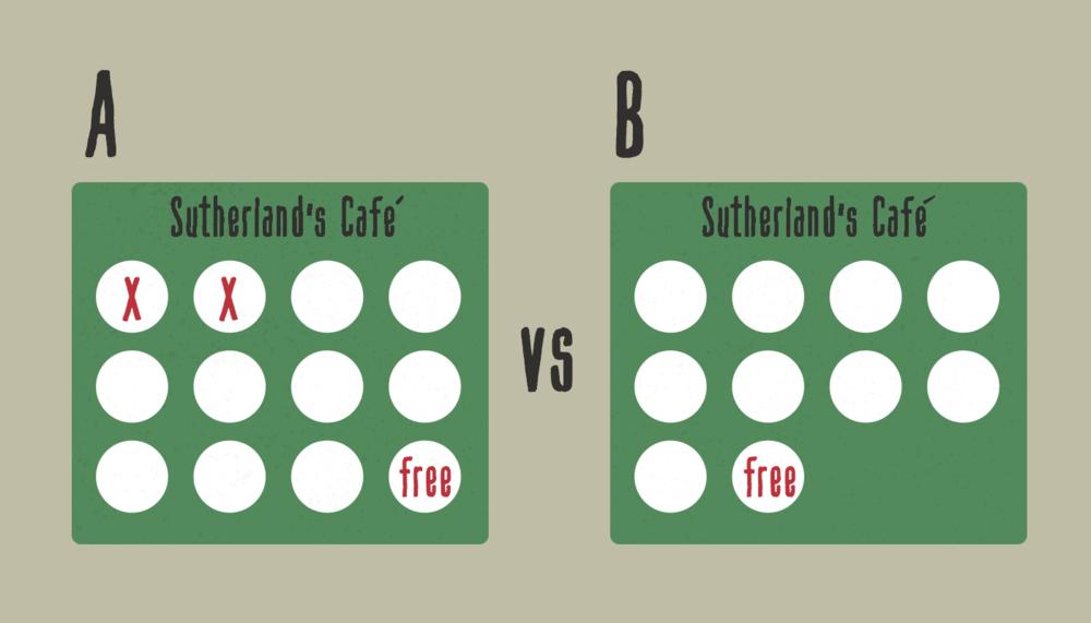 Goal-gradient-Effect-Hedef Gradyan-Etkisi -userspots-bilissel-egilim-cognitive-bias