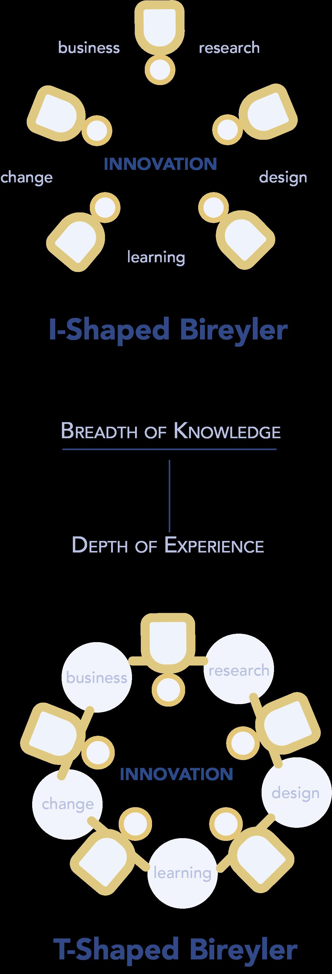İyi Bir Tasarımcının Sahip Olması Gereken Özellikler Userspots Mayıs Bülten T-Shape Tasarımcı T-Shape Designer I-Shape Designer