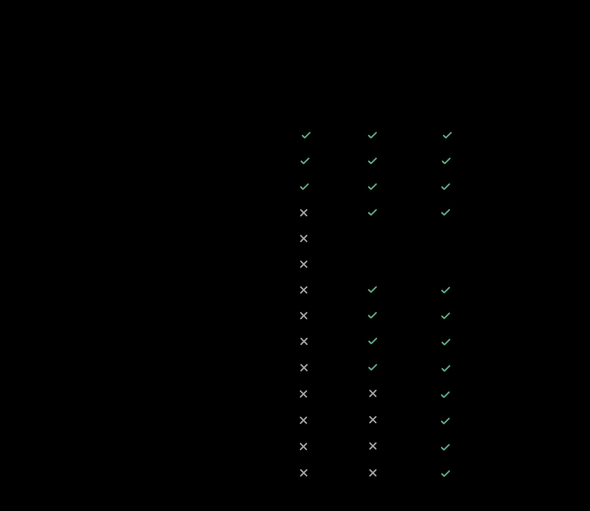 plans comparison