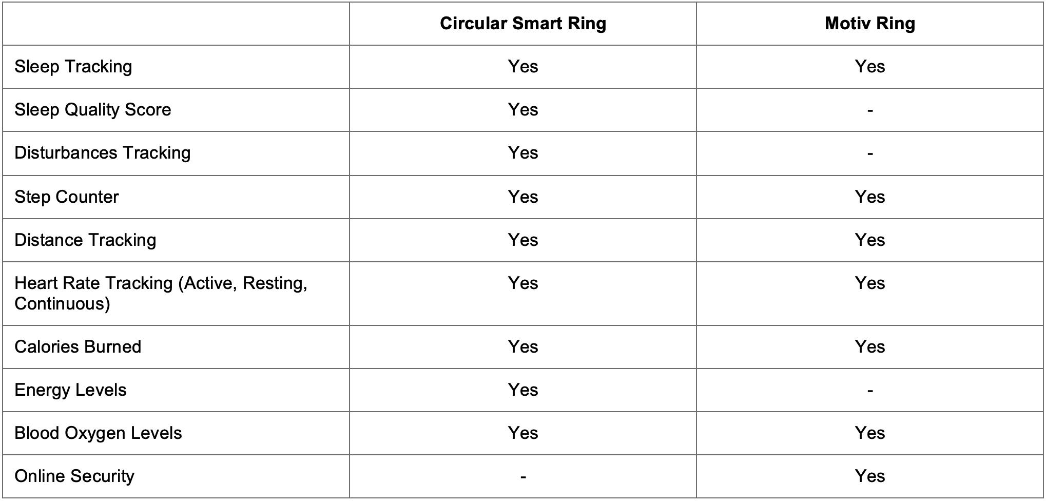 Circular vs Motiv quick comparison table