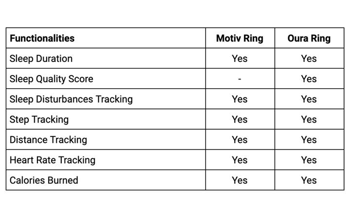 motiv vs. oura comparison table